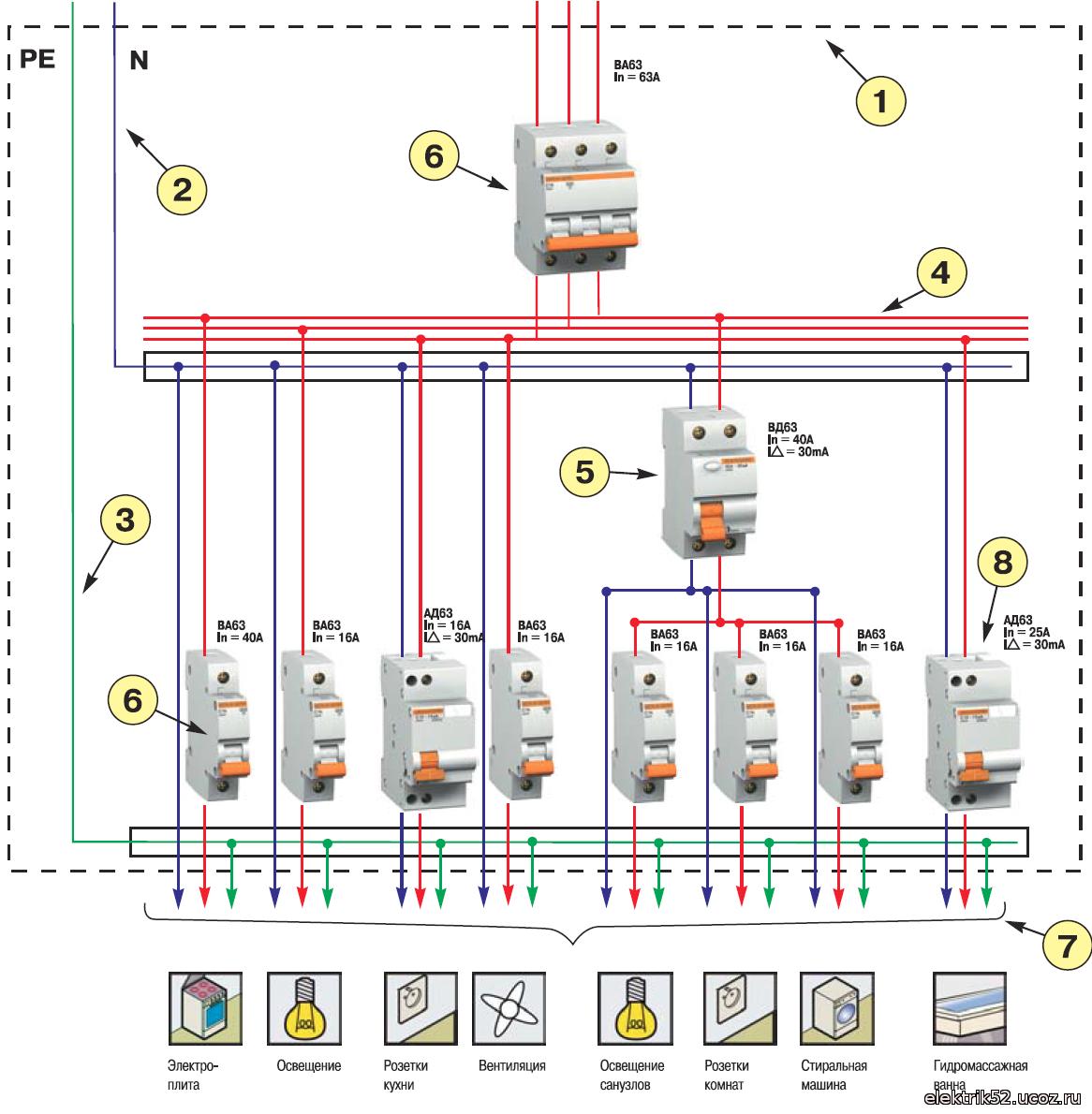 Схема распределительного щита с узо